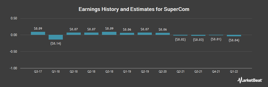 Earnings by Quarter for SuperCom (NASDAQ:SPCB)
