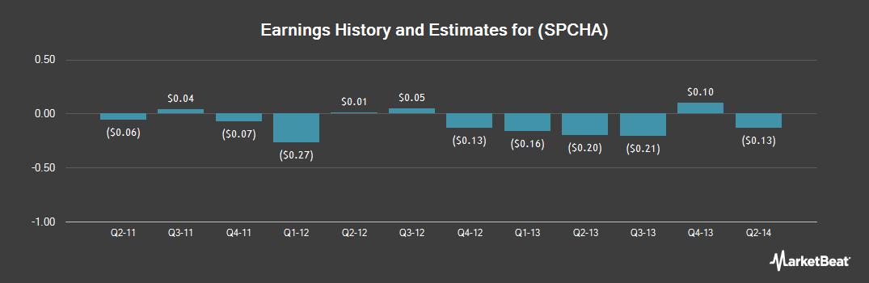 Earnings by Quarter for Sport Chalet (NASDAQ:SPCHA)