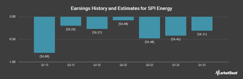 Earnings by Quarter for Spi Energy (NASDAQ:SPI)