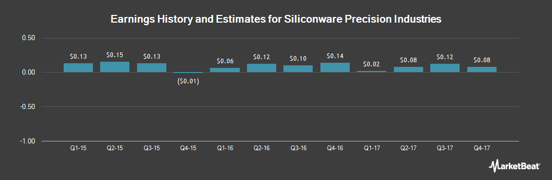 Earnings by Quarter for Siliconware Precision Industries Company (NASDAQ:SPIL)