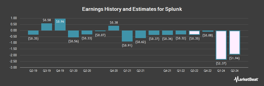 Earnings by Quarter for Splunk (NASDAQ:SPLK)
