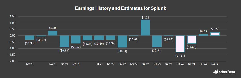 Earnings by Quarter for Splunk (NASDAQ:SPLK)