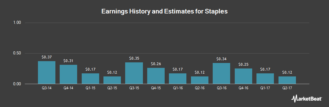 Earnings by Quarter for Staples (NASDAQ:SPLS)