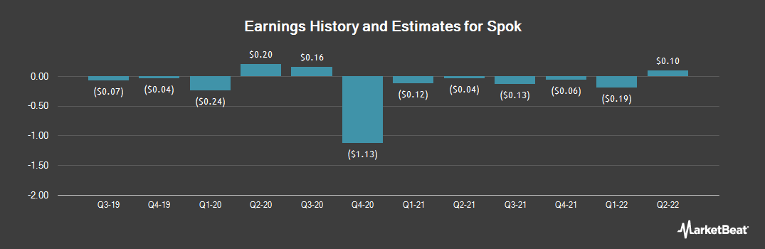 Earnings by Quarter for Spok (NASDAQ:SPOK)