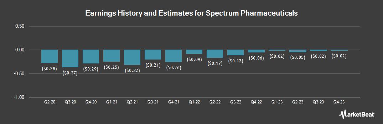 Earnings by Quarter for Spectrum Pharmaceuticals (NASDAQ:SPPI)
