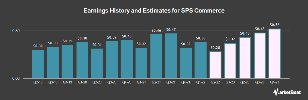 Earnings by Quarter for SPS Commerce (NASDAQ:SPSC)
