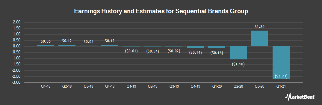 Earnings by Quarter for Sequential Brands Group (NASDAQ:SQBG)