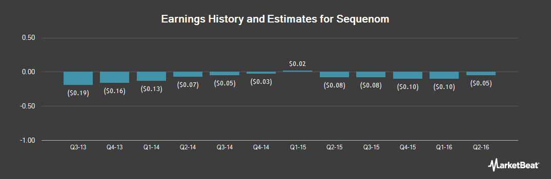 Earnings by Quarter for Sequenom (NASDAQ:SQNM)