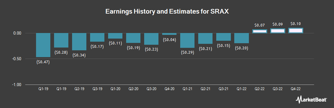 Earnings by Quarter for Social Reality (NASDAQ:SRAX)