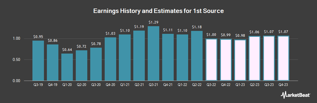 Earnings by Quarter for 1st Source (NASDAQ:SRCE)
