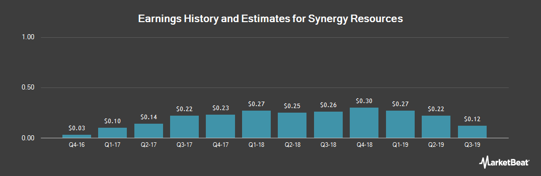 Earnings by Quarter for Synergy Resources (NASDAQ:SRCI)