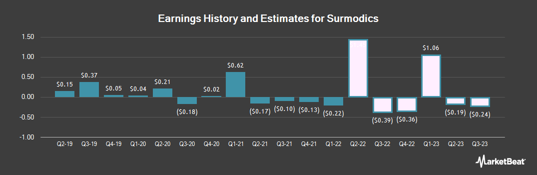 Earnings by Quarter for Surmodics (NASDAQ:SRDX)