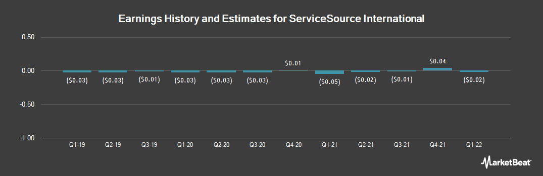 Earnings by Quarter for ServiceSource (NASDAQ:SREV)