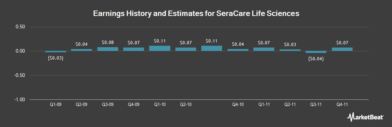 Earnings by Quarter for SeraCare Life Sciences (NASDAQ:SRLS)