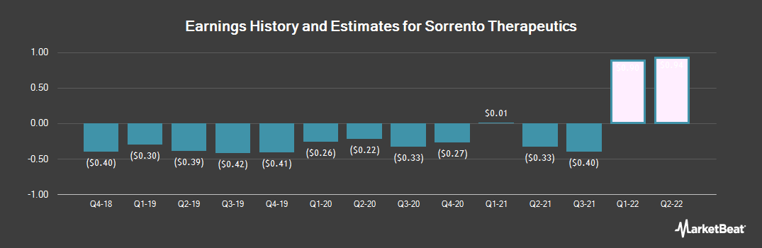 Earnings by Quarter for Sorrento Therapeutics (NASDAQ:SRNE)