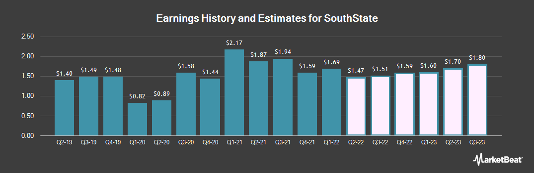 Earnings by Quarter for South State Corporation (NASDAQ:SSB)