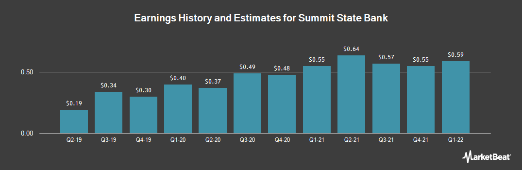 Earnings by Quarter for Summit State Bank (NASDAQ:SSBI)