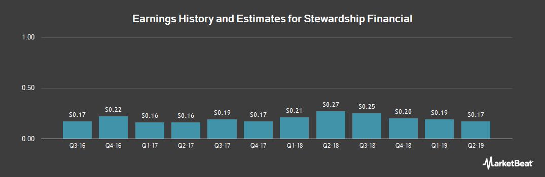 Earnings by Quarter for Stewardship Financial (NASDAQ:SSFN)