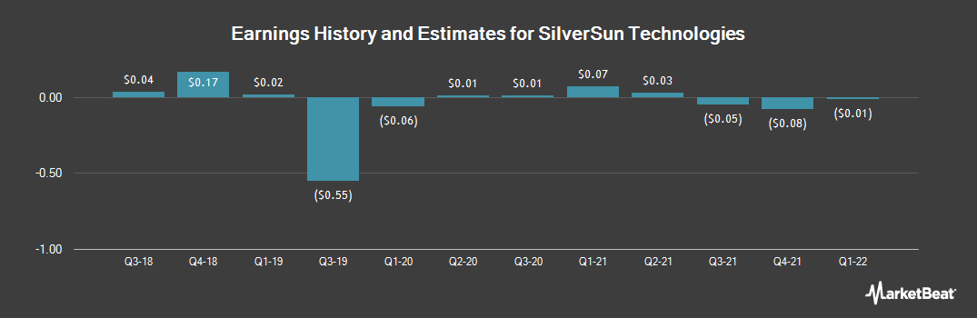 Earnings by Quarter for Silversun Tech (NASDAQ:SSNT)