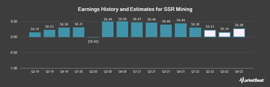Earnings by Quarter for Silver Standard Resources (NASDAQ:SSRM)