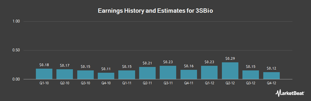 Earnings by Quarter for 3SBio (NASDAQ:SSRX)