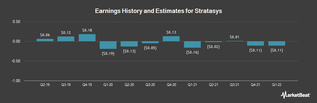 Earnings by Quarter for Stratasys (NASDAQ:SSYS)