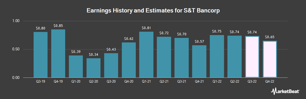 Earnings by Quarter for S & T Bancorp (NASDAQ:STBA)