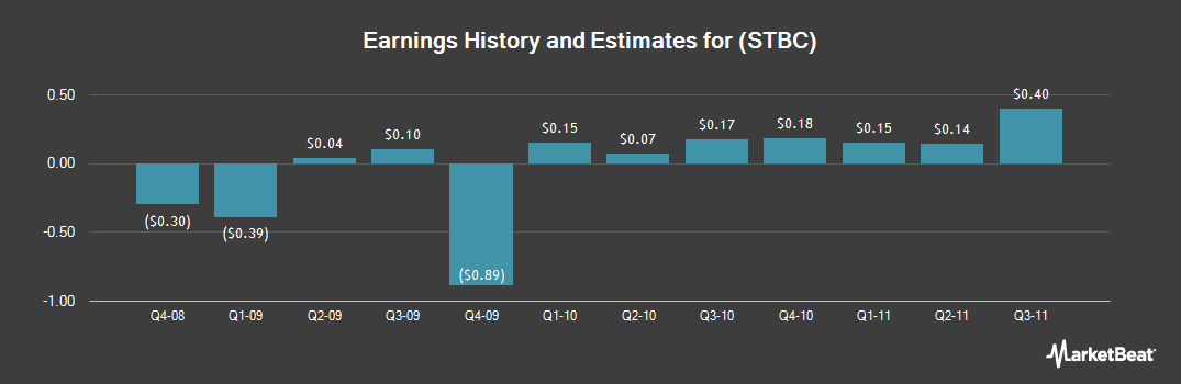 Earnings by Quarter for State Bancorp, Inc./NY (NASDAQ:STBC)