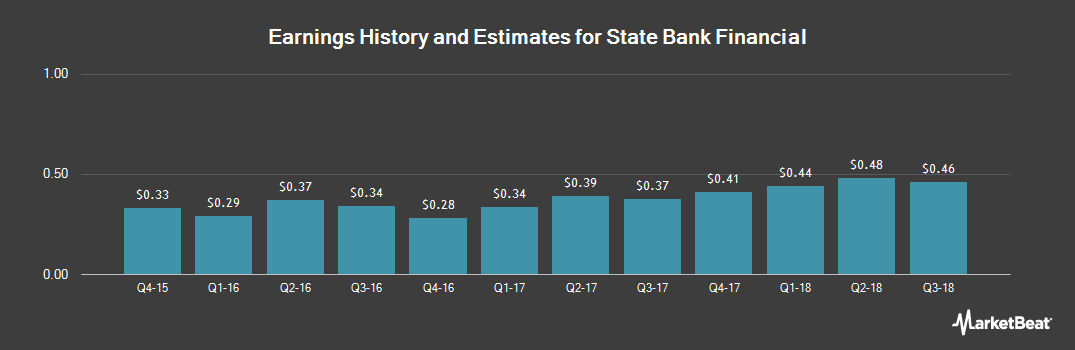 Earnings by Quarter for State Bank Financial (NASDAQ:STBZ)