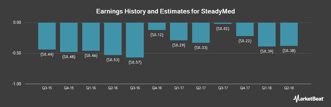 Earnings by Quarter for SteadyMed (NASDAQ:STDY)