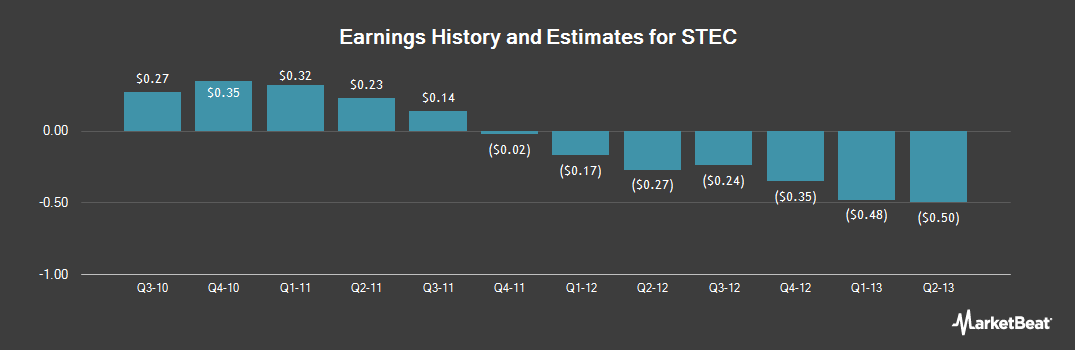 Earnings by Quarter for HGST Technologies Santa Ana (NASDAQ:STEC)