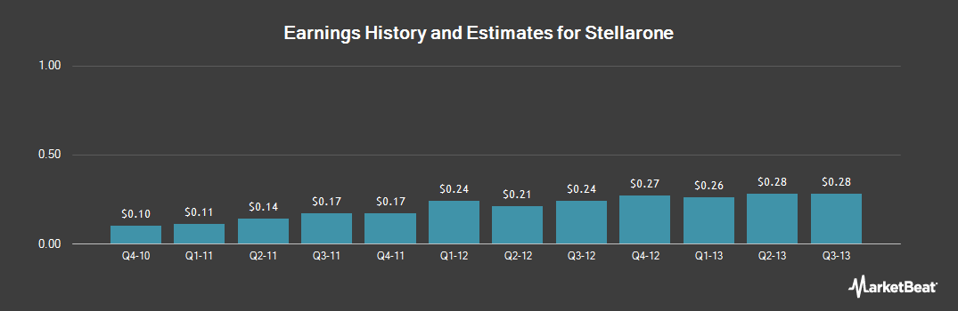 Earnings by Quarter for Stellarone Corp (NASDAQ:STEL)