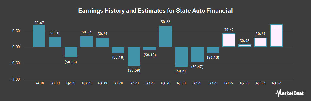 Earnings by Quarter for State Auto Financial (NASDAQ:STFC)