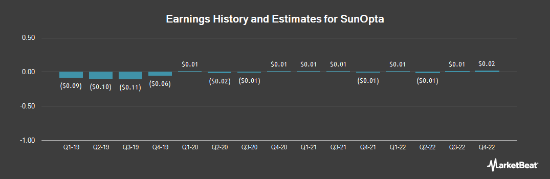 Earnings by Quarter for SunOpta (NASDAQ:STKL)