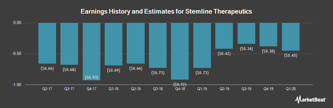 Earnings by Quarter for Stemline Therapeutics (NASDAQ:STML)