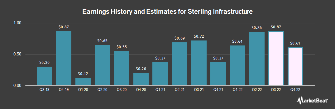 Earnings by Quarter for Sterling Construction Company (NASDAQ:STRL)
