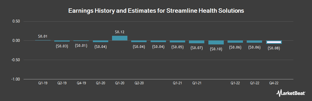 Earnings by Quarter for Streamline Health Solutions (NASDAQ:STRM)