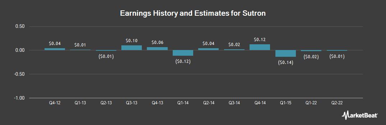 Earnings by Quarter for Sutron (NASDAQ:STRN)