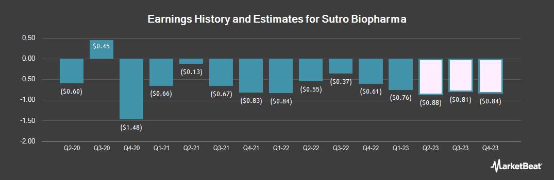 Earnings by Quarter for Sutro Biopharma (NASDAQ:STRO)
