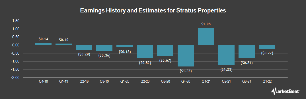 Earnings by Quarter for Stratus Properties (NASDAQ:STRS)
