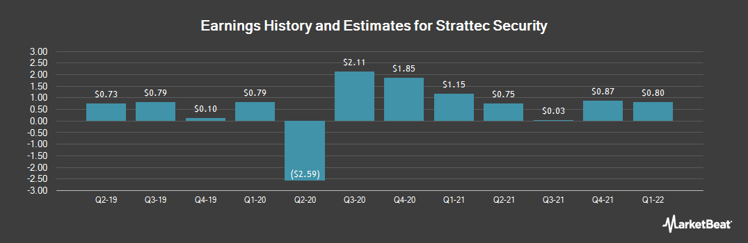 Earnings by Quarter for Strattec Security (NASDAQ:STRT)