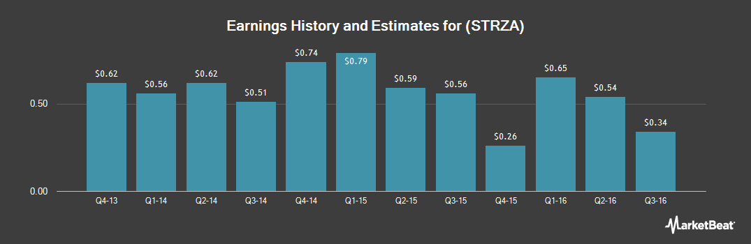 Earnings by Quarter for Starz Acquisition LLC (NASDAQ:STRZA)