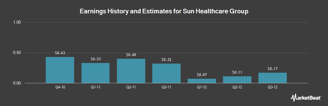 Earnings by Quarter for Sun Healthcare Group (NASDAQ:SUNH)