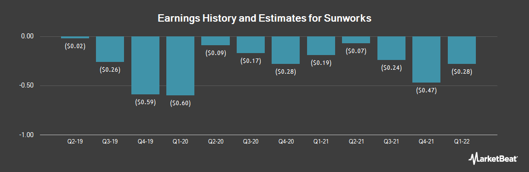 Earnings by Quarter for Sunworks (NASDAQ:SUNW)