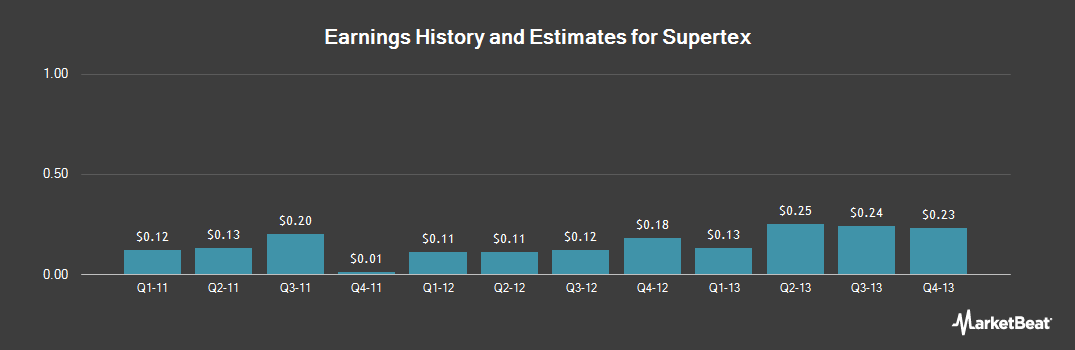Earnings by Quarter for Supertex (NASDAQ:SUPX)