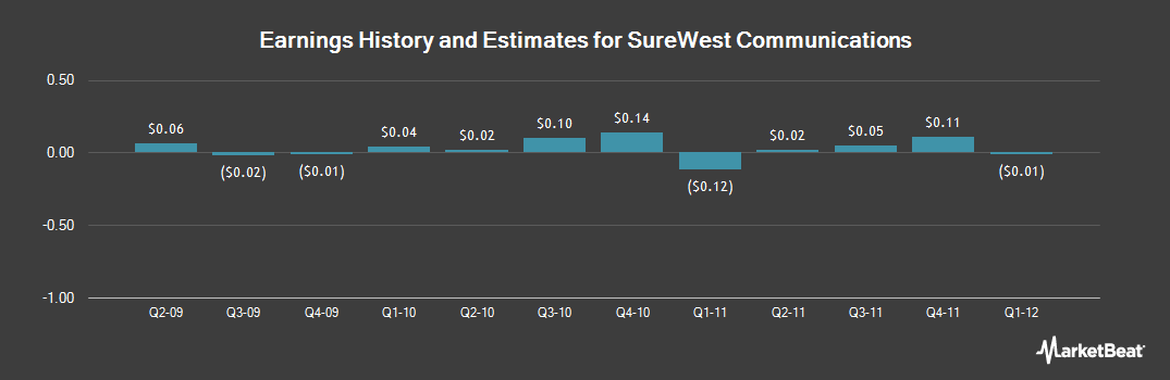 Earnings by Quarter for SureWest Communications (NASDAQ:SURW)