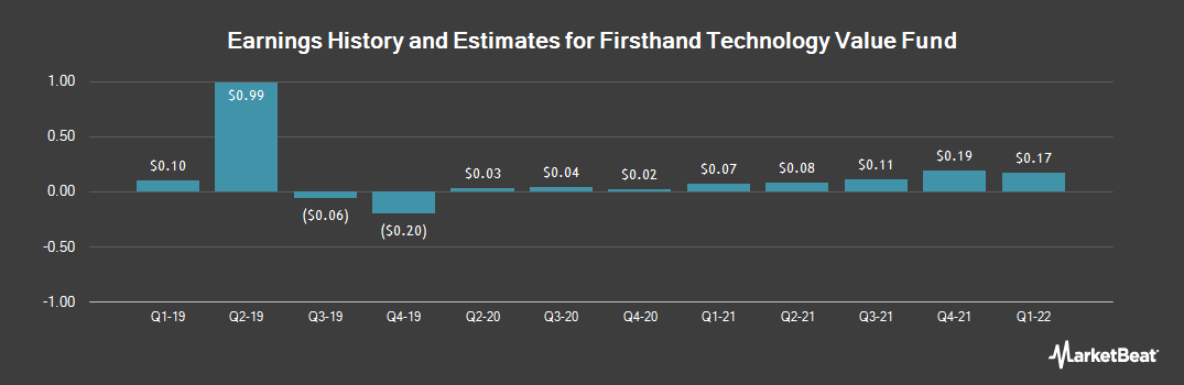 Earnings by Quarter for Firsthand Technology Value Fund (NASDAQ:SVVC)