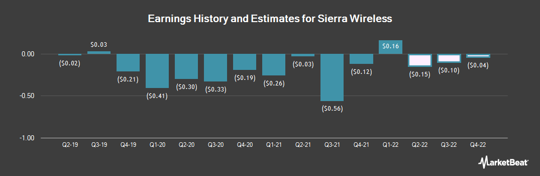Earnings by Quarter for Sierra Wireless (NASDAQ:SWIR)