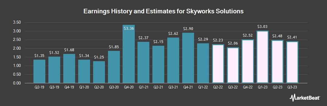 Earnings by Quarter for Skyworks Solutions (NASDAQ:SWKS)