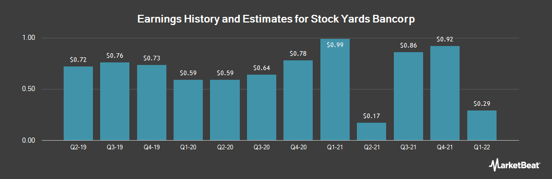 Earnings by Quarter for S.Y. Bancorp (NASDAQ:SYBT)